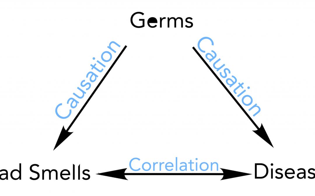 Correlation v. Causation
